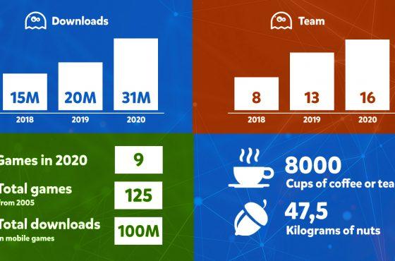 Statistics 2020